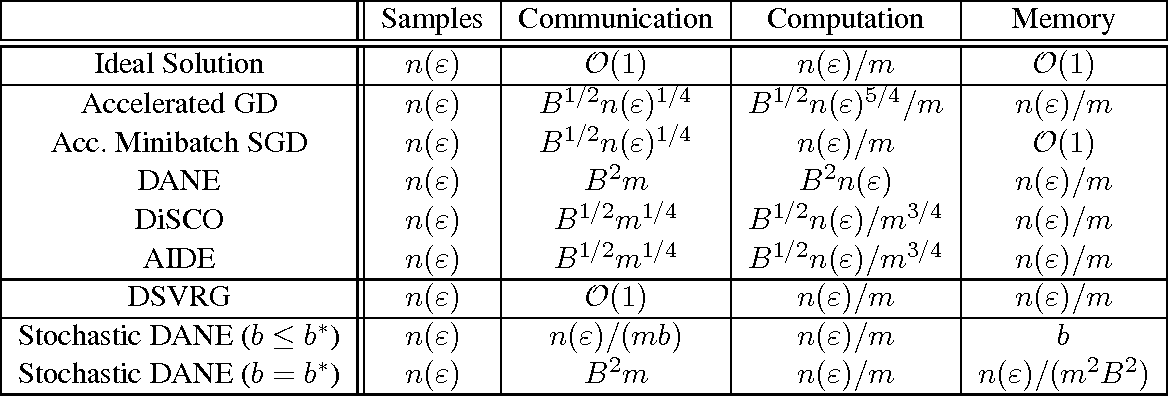 Figure 1 for Memory and Communication Efficient Distributed Stochastic Optimization with Minibatch-Prox