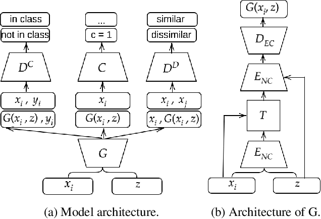 Figure 3 for Adversarial Learning of General Transformations for Data Augmentation