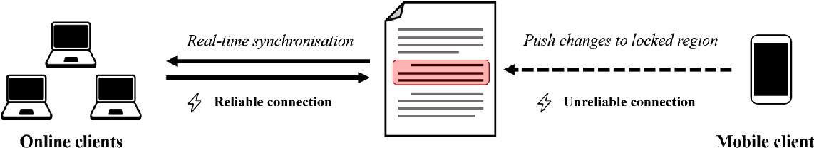 Figure 1: Framework of our system. Online users converge with real-time synchronisation whereas mobile users push updates to isolated sections of the document.