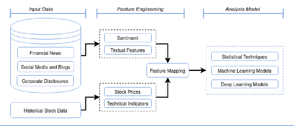 Figure 1 for Stock Market Analysis with Text Data: A Review