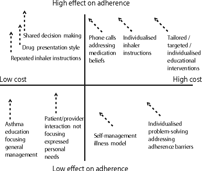 Recent Educational Interventions For Improvement Of Asthma
