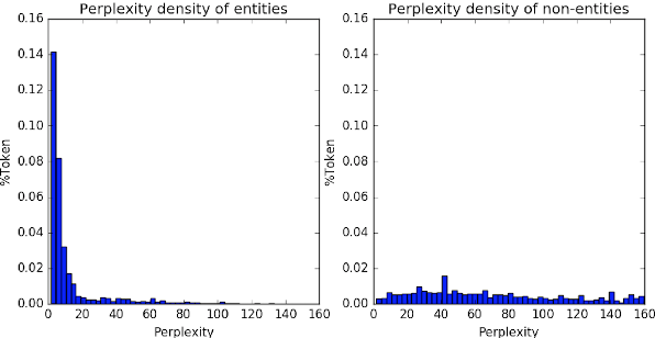 Figure 1 for On the Strength of Character Language Models for Multilingual Named Entity Recognition