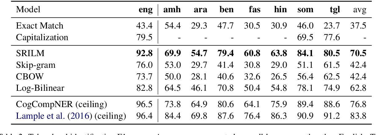Figure 3 for On the Strength of Character Language Models for Multilingual Named Entity Recognition