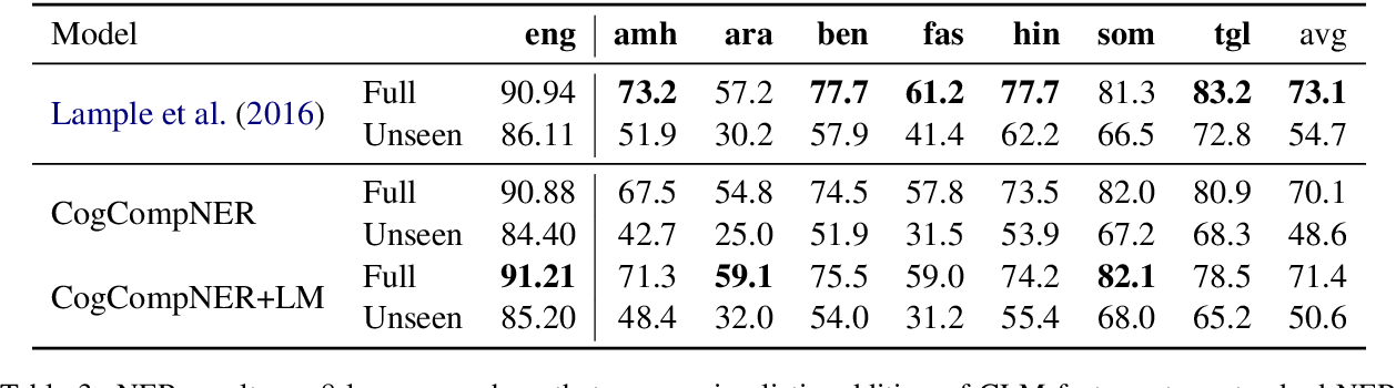Figure 4 for On the Strength of Character Language Models for Multilingual Named Entity Recognition