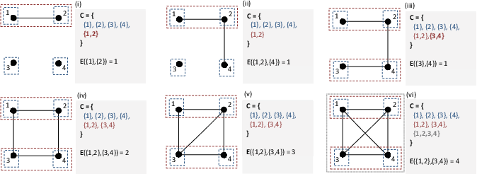 Figure 1 for At-Most-One Constraints in Efficient Representations of Mutex Networks