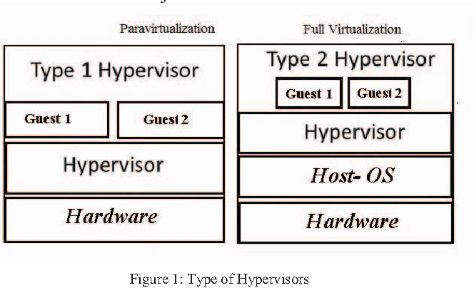 Performance comparison of commercial VMM: ESXI, XEN, HYPER-V & KVM