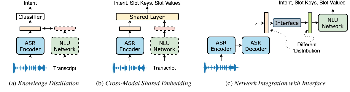 Figure 1 for Integration of Pre-trained Networks with Continuous Token Interface for End-to-End Spoken Language Understanding