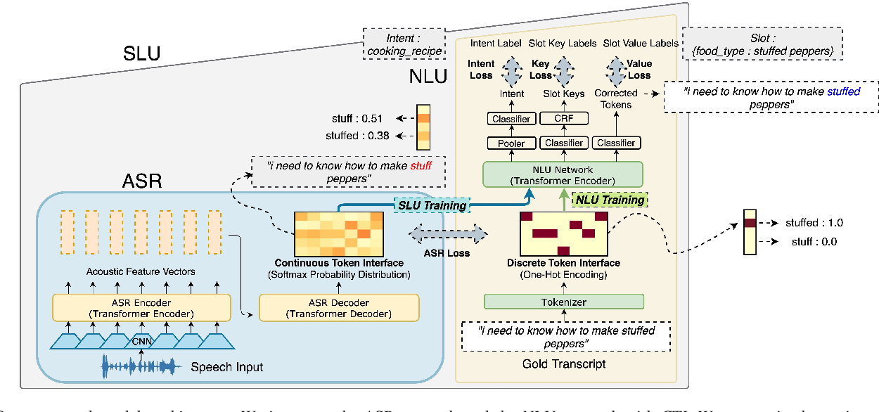 Figure 3 for Integration of Pre-trained Networks with Continuous Token Interface for End-to-End Spoken Language Understanding