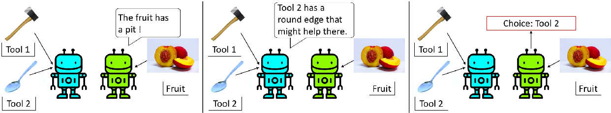 Figure 1 for Miss Tools and Mr Fruit: Emergent communication in agents learning about object affordances