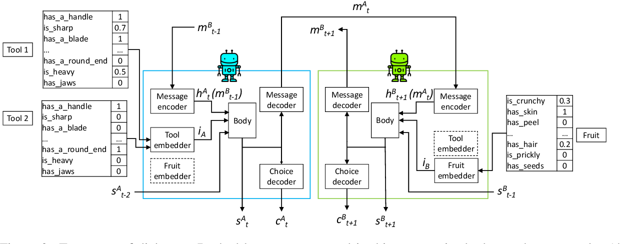 Figure 3 for Miss Tools and Mr Fruit: Emergent communication in agents learning about object affordances