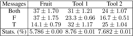 Figure 4 for Miss Tools and Mr Fruit: Emergent communication in agents learning about object affordances