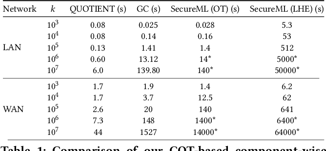 Figure 2 for QUOTIENT: Two-Party Secure Neural Network Training and Prediction