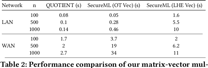 Figure 4 for QUOTIENT: Two-Party Secure Neural Network Training and Prediction