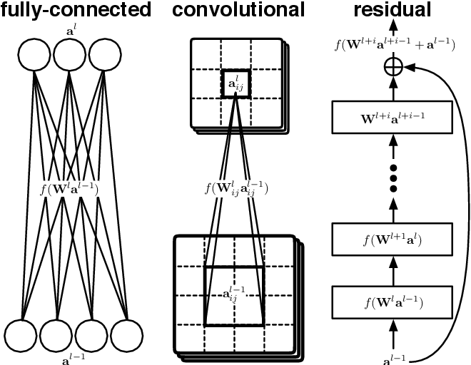 Figure 1 for QUOTIENT: Two-Party Secure Neural Network Training and Prediction