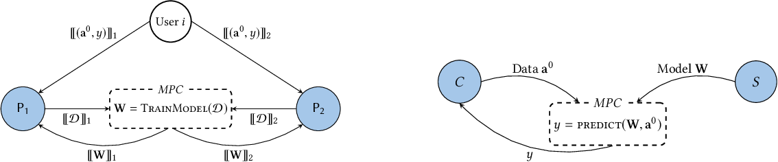 Figure 3 for QUOTIENT: Two-Party Secure Neural Network Training and Prediction