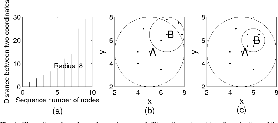 Fig. 1. Illustration of nearby nodes exchange and Clique formation. (a) is the selection of the Clique radius.(b) is the increasing of the Clique radius, and (c) is the decreasing of the Clique radius.