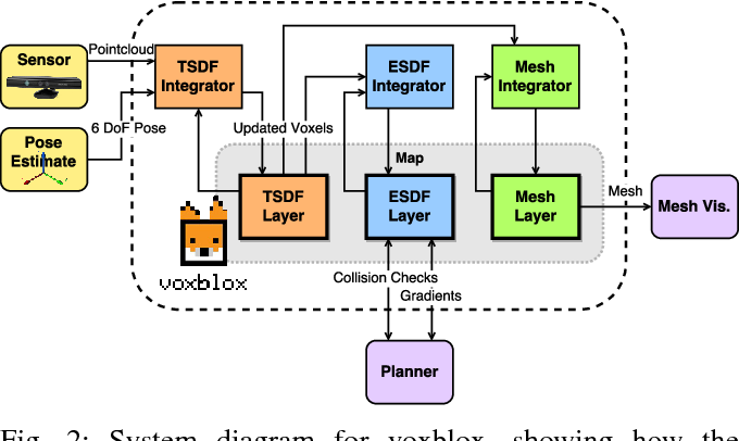 Figure 2 for Voxblox: Incremental 3D Euclidean Signed Distance Fields for On-Board MAV Planning