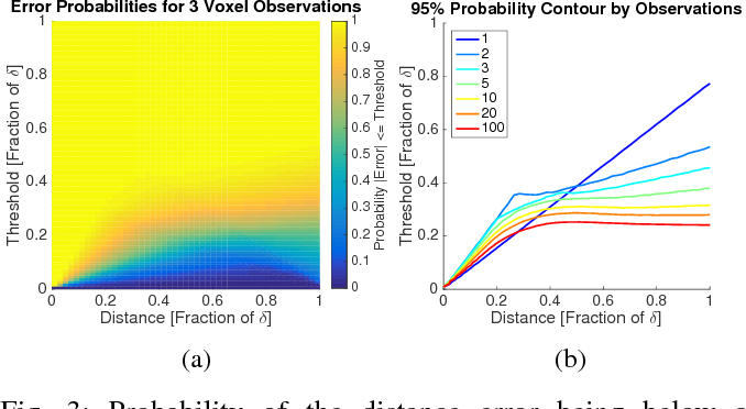 Figure 3 for Voxblox: Incremental 3D Euclidean Signed Distance Fields for On-Board MAV Planning