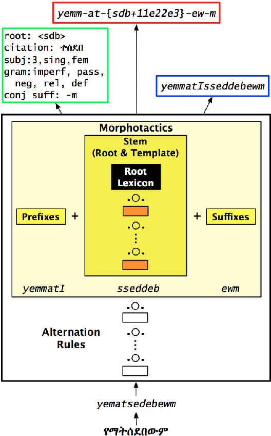 PDF] HornMorpho : a system for morphological processing of Amharic