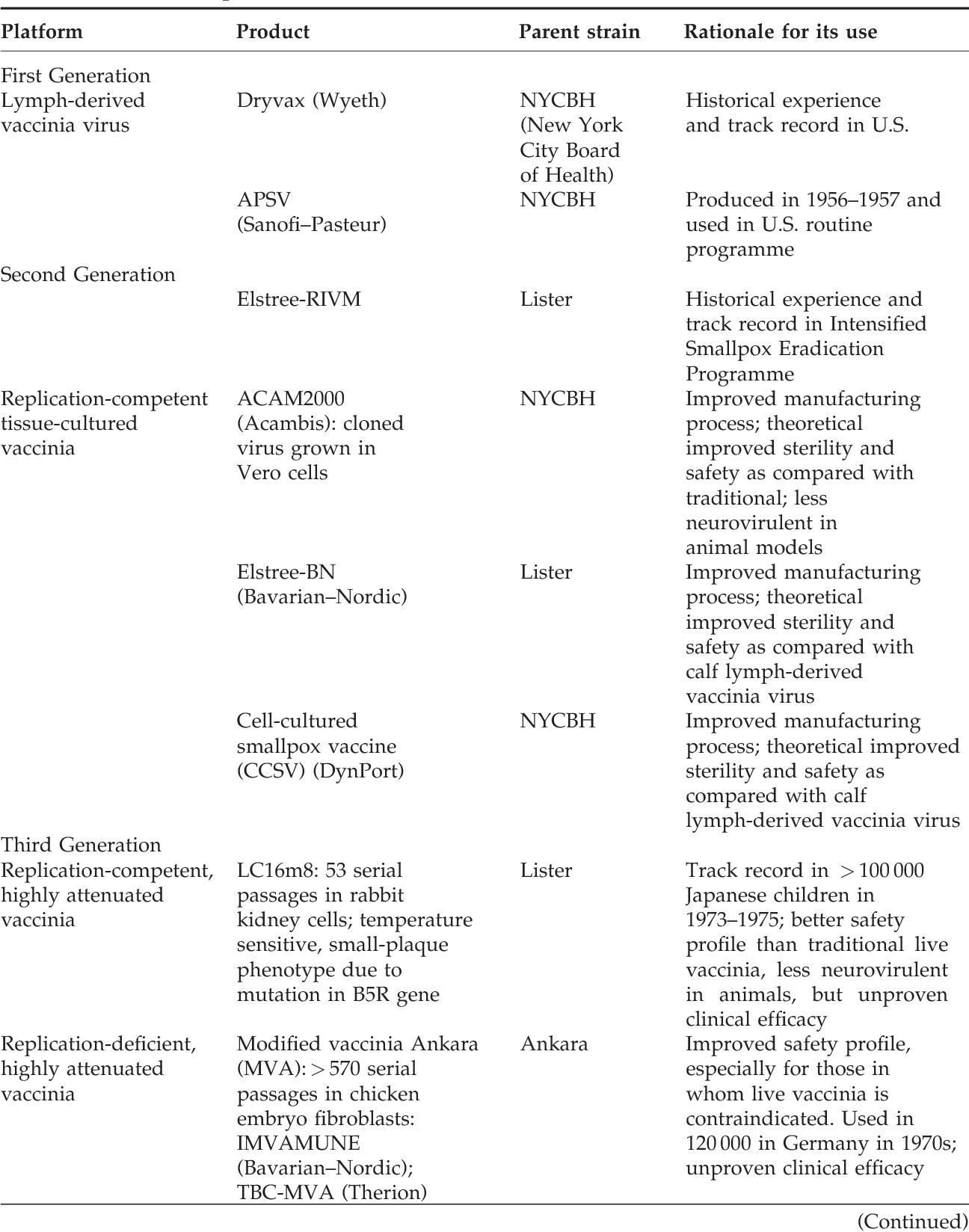 Communication on this topic: Smallpox Vaccine Reviews, smallpox-vaccine-reviews/