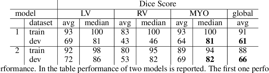Figure 2 for Interpretability of a Deep Learning Model in the Application of Cardiac MRI Segmentation with an ACDC Challenge Dataset