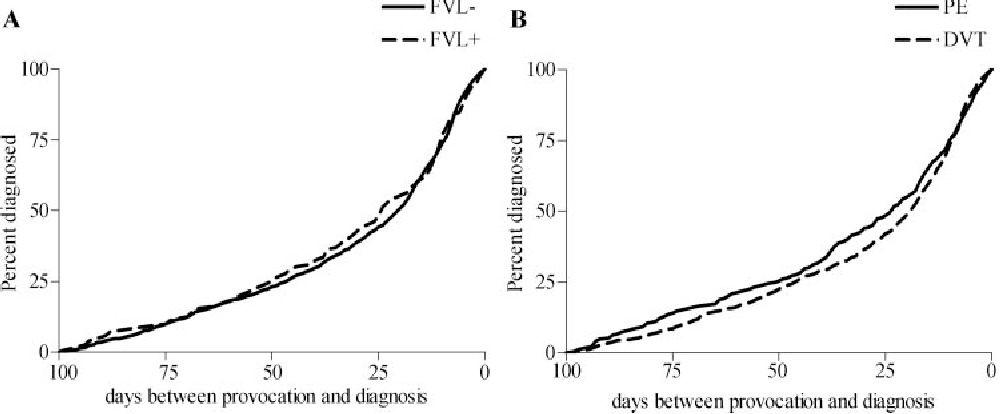 Figure 2 Time Interval Between Provocation And Venous Thrombosis For Factor V Leiden Carriers Vs