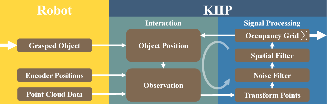 Figure 3 for Kinematically-Informed Interactive Perception: Robot-Generated 3D Models for Classification