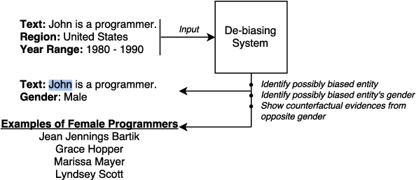 Figure 1 for Generating Clues for Gender based Occupation De-biasing in Text