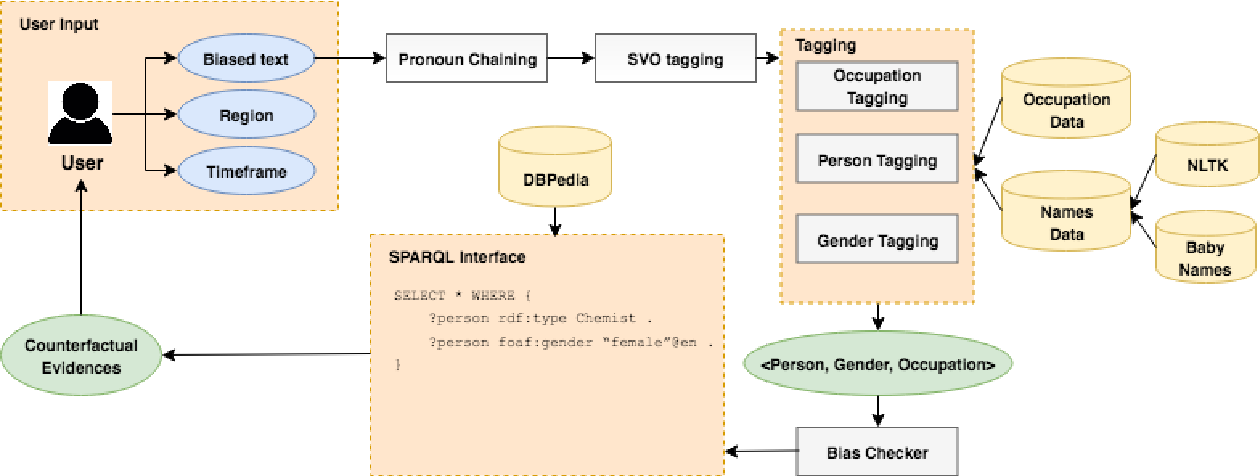 Figure 2 for Generating Clues for Gender based Occupation De-biasing in Text