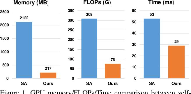Figure 1 for Interlaced Sparse Self-Attention for Semantic Segmentation