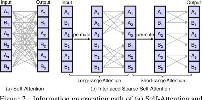 Figure 3 for Interlaced Sparse Self-Attention for Semantic Segmentation