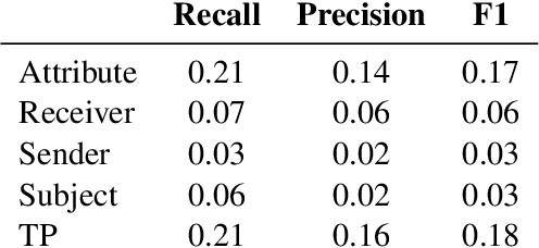 Figure 1 for Beyond The Text: Analysis of Privacy Statements through Syntactic and Semantic Role Labeling