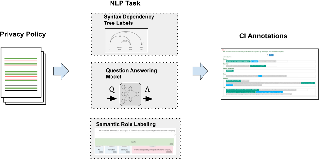 Figure 2 for Beyond The Text: Analysis of Privacy Statements through Syntactic and Semantic Role Labeling