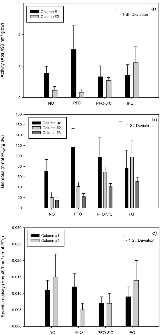 Fig. 2. INT reduction activity (a), biomass levels (b) and specific activity (c) observed in the top media layer of biofilters treating non-ozonated water (NO), water ozonated at an intermediate state (IFO), and pre-ozonated water (PFO) at ambient temperature (>128C) and 38C. [n ¼ 12 for NO-#1, PFO-#1, PFO-38C-#1, IFO-#1 and IFO-#2, and 4 for the remaining columns. Ozone doses for IFO and PFO were, 1.3 0.52 and 1.3 0.35mg O3/mg DOC, respectively].
