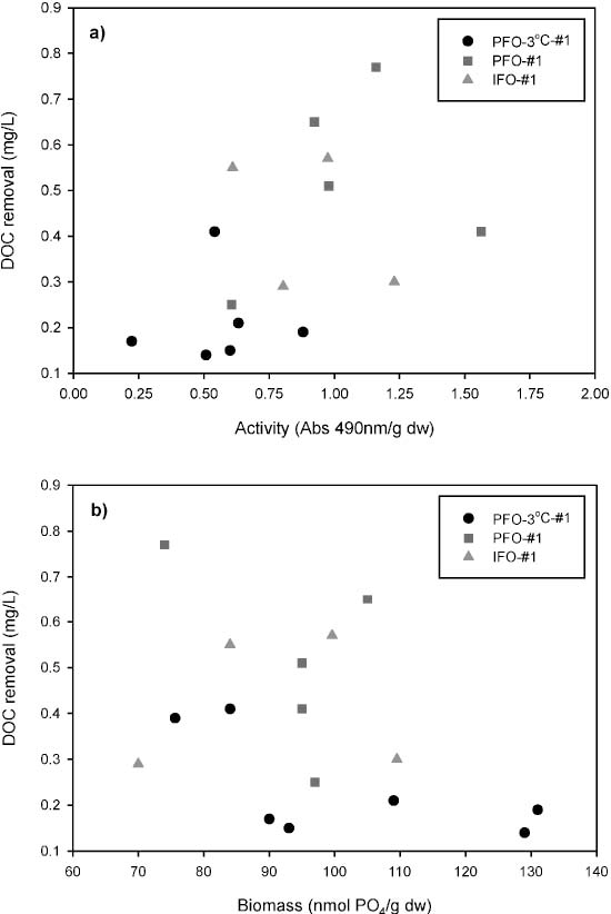 Fig. 4. DOC removal as a function of activity (R ¼ 0:5) and biomass (R ¼ 0) levels in the ozonated biofilters (IFO-#1, PFO-#1 and PFO-38C-#1). [R}Pearson correlation coefficient].