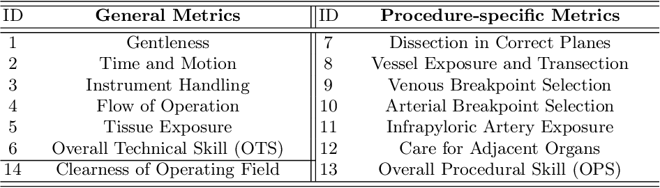 Figure 1 for Surgical Skill Assessment on In-Vivo Clinical Data via the Clearness of Operating Field