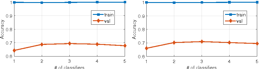Figure 4 for Collaborative Layer-wise Discriminative Learning in Deep Neural Networks