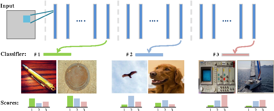 Figure 1 for Collaborative Layer-wise Discriminative Learning in Deep Neural Networks