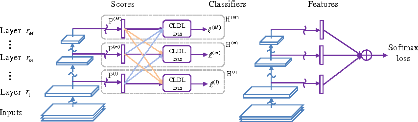 Figure 3 for Collaborative Layer-wise Discriminative Learning in Deep Neural Networks