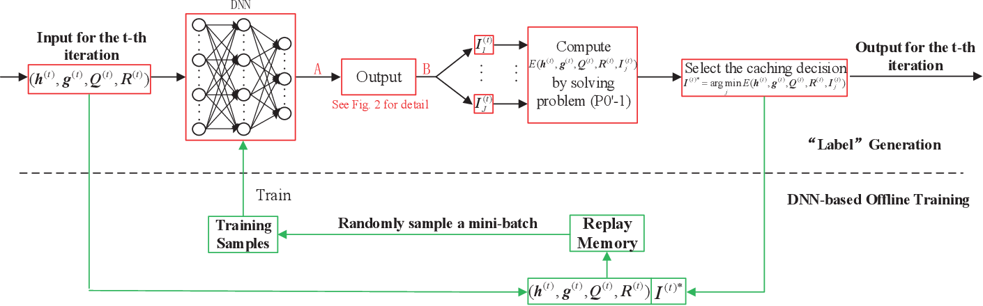 Figure 1 for Joint Resource Allocation and Cache Placement for Location-Aware Multi-User Mobile Edge Computing