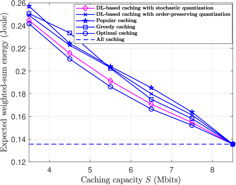 Figure 4 for Joint Resource Allocation and Cache Placement for Location-Aware Multi-User Mobile Edge Computing