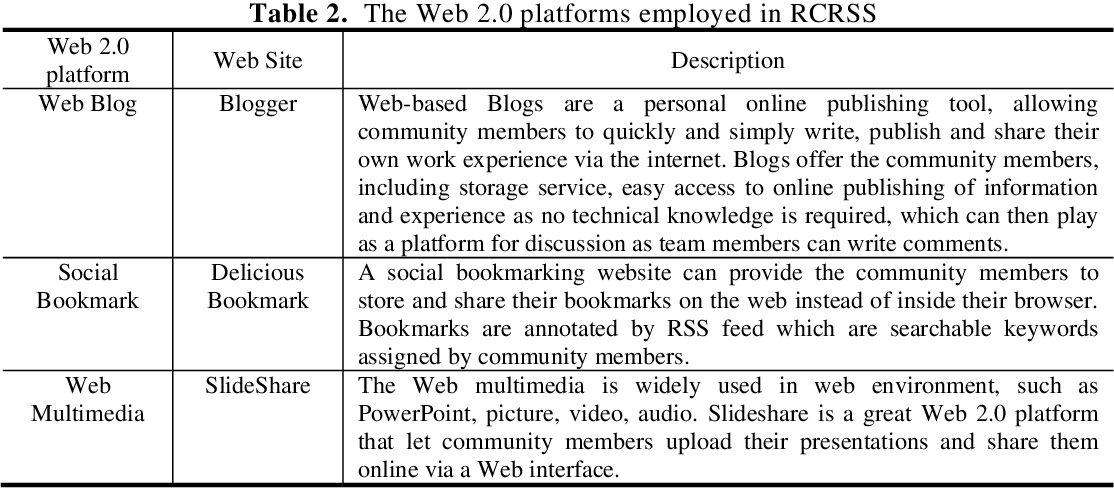 Figure 2 from Web 2 0-based SaaS for Community Resource Sharing