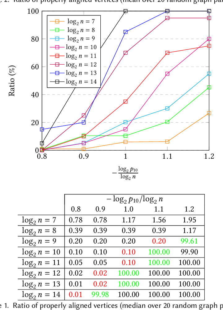 Figure 2 for On the Performance of a Canonical Labeling for Matching Correlated Erdős-Rényi Graphs