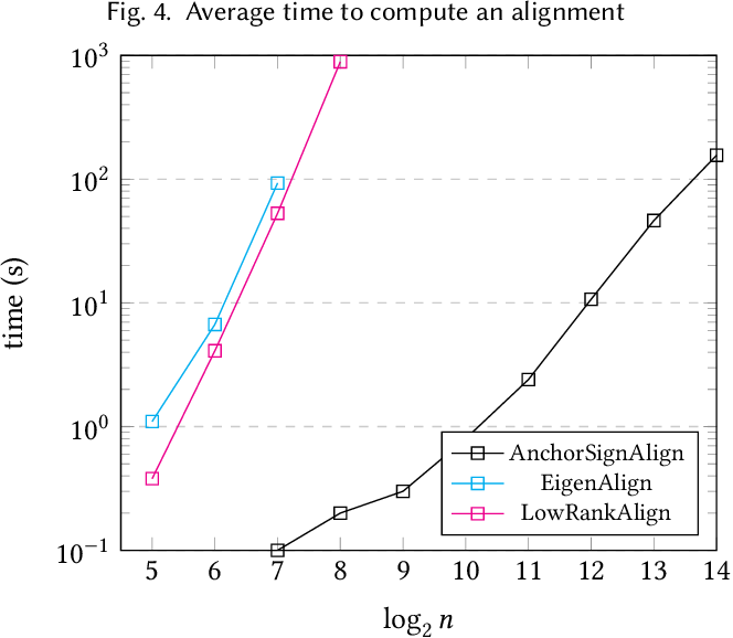 Figure 4 for On the Performance of a Canonical Labeling for Matching Correlated Erdős-Rényi Graphs