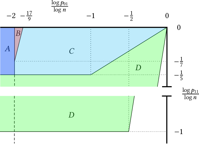 Figure 1 for On the Performance of a Canonical Labeling for Matching Correlated Erdős-Rényi Graphs