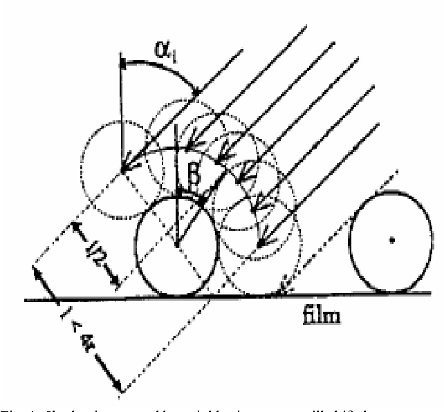 Fig. 1. Shadowing caused by neighboring atoms will shift the mean pair orientation towards the substrate normal [2].