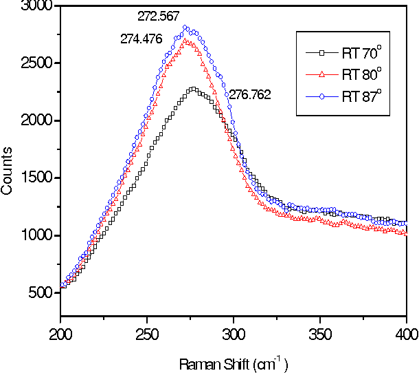 Fig. 4. Raman spectra of samples deposited at room temperature with flux angles of 70o, 80o and 87o.