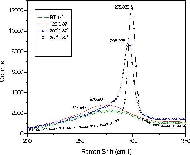 Fig. 6. Raman spectra of samples deposited at a flux angle of 87o at room temperature (RT), 120oC, 200oC and 250oC.