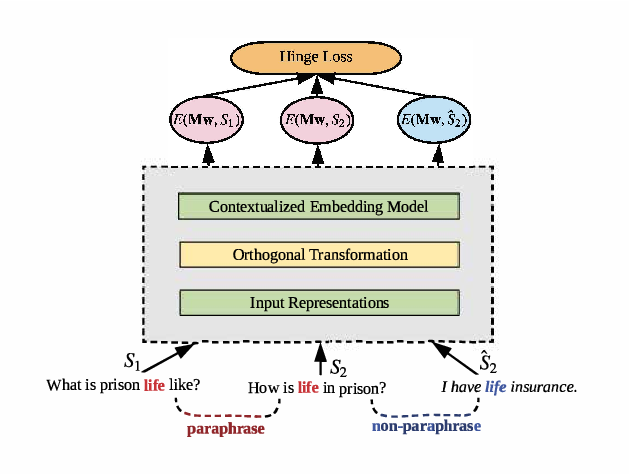 Figure 2 for Retrofitting Contextualized Word Embeddings with Paraphrases
