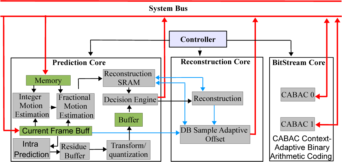 PDF] Design of a High-Performance System for Secure Image